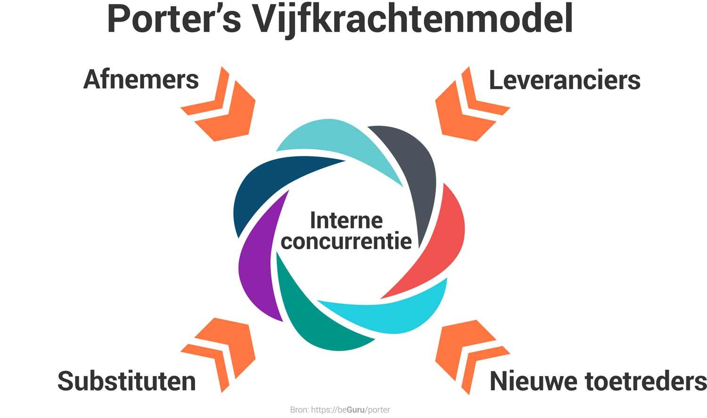 Porter Vijfkrachten Model