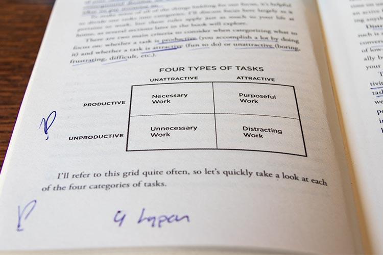 4 typen taken uit het boek Hyperfocus door Chris Bailey
